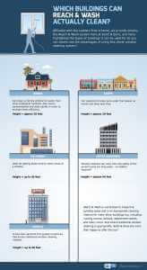 Which Buildings Can Reach & Wash Actually Clean?